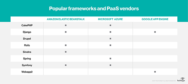 How do I choose a web development framework for PaaS?